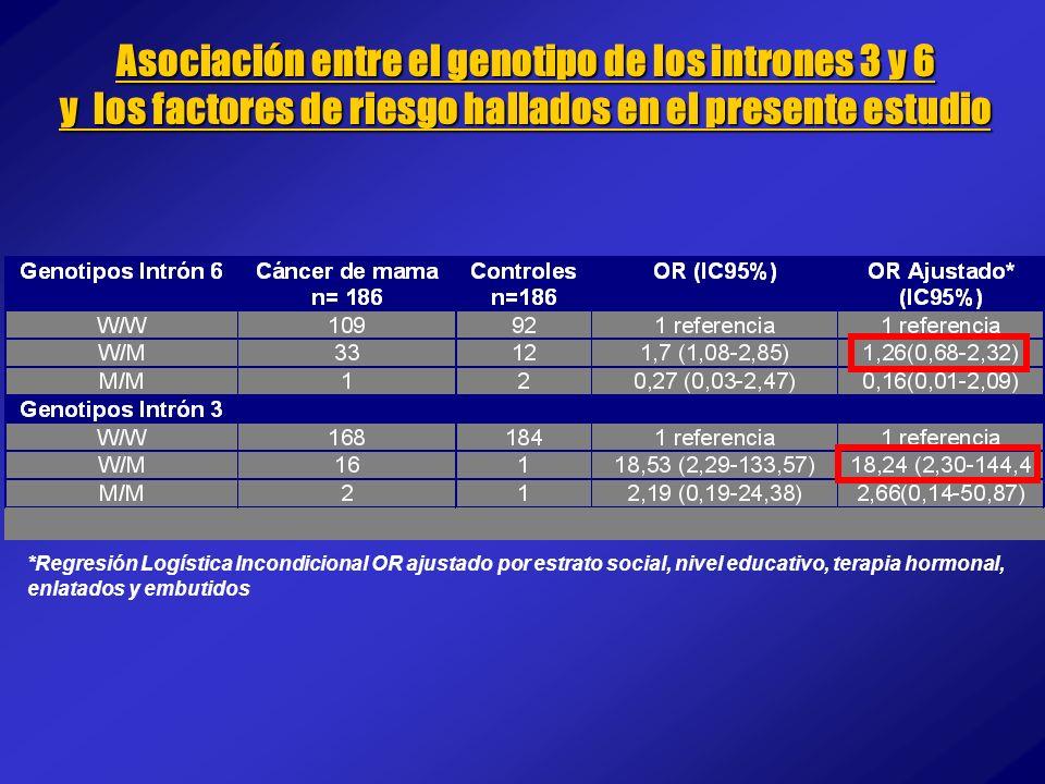 Asociación entre el genotipo de los intrones 3 y 6 y los factores de riesgo hallados en el presente estudio *Regresión Logística Incondicional OR ajus