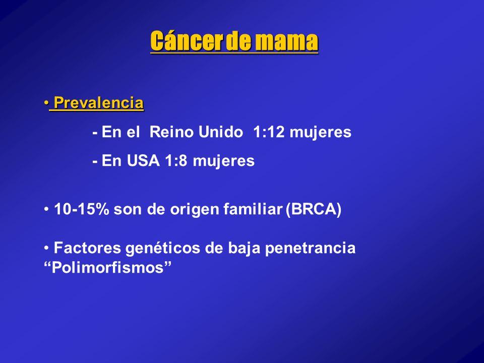 Cáncer de mama Prevalencia Prevalencia - En el Reino Unido 1:12 mujeres - En USA 1:8 mujeres 10-15% son de origen familiar (BRCA) Factores genéticos d