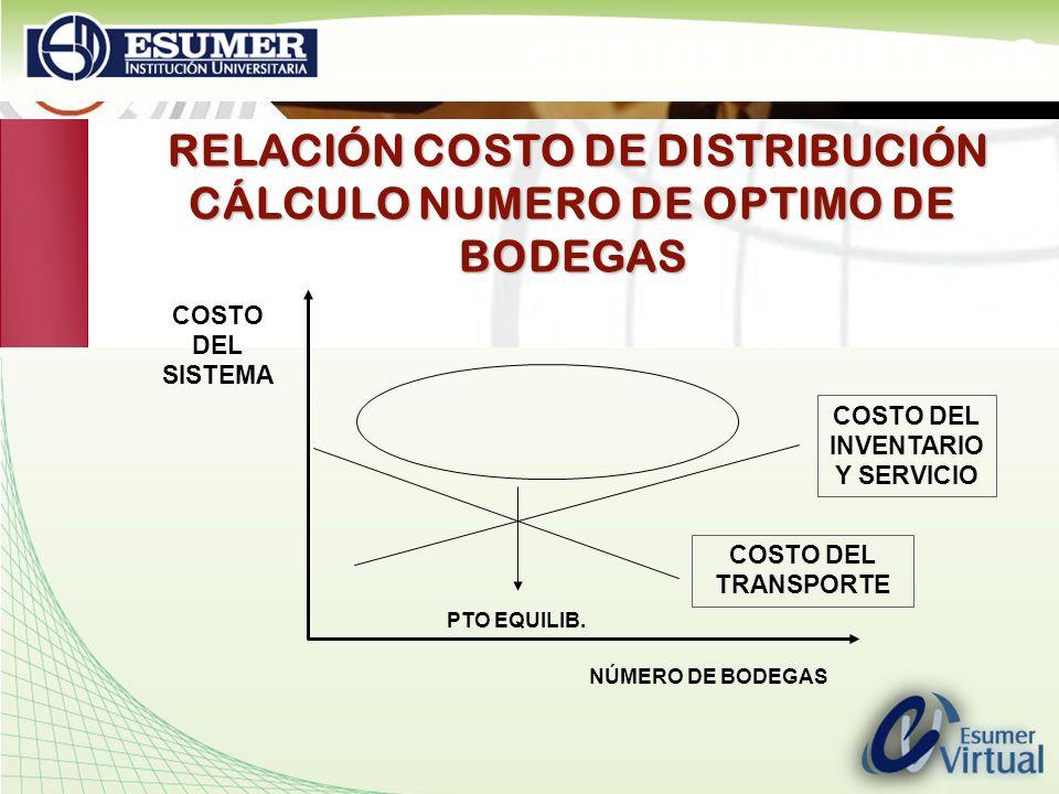 www.highlogistics.com logistics@une.net.co RELACIÓN COSTO DE DISTRIBUCIÓN CÁLCULO NUMERO DE OPTIMO DE BODEGAS COSTO DEL SISTEMA NÚMERO DE BODEGAS COST