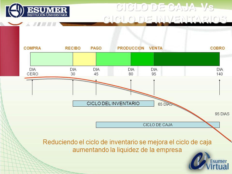 www.highlogistics.com logistics@une.net.co 95 DIAS CICLO DEL INVENTARIO CICLO DE CAJA DIA CERO DIA 30 DIA 45 DIA 80 DIA 95 DIA 140 65 DIAS COMPRARECIB
