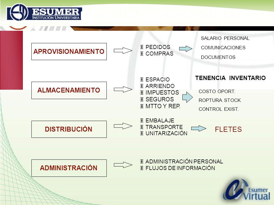 www.highlogistics.com logistics@une.net.co DETALLE COSTOS LOGÍSTICOS APROVISIONAMIENTO ALMACENAMIENTO DISTRIBUCIÓN ADMINISTRACIÓN 3PEDIDOS 3COMPRAS 3E