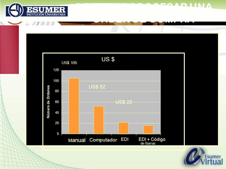 www.highlogistics.com logistics@une.net.co COSTO DE PROCESAR UNA ÓRDEN DE COMPRA M anual 105 C omputador 52 EDI22 EDI + Código de Barras16 0 20 40 60