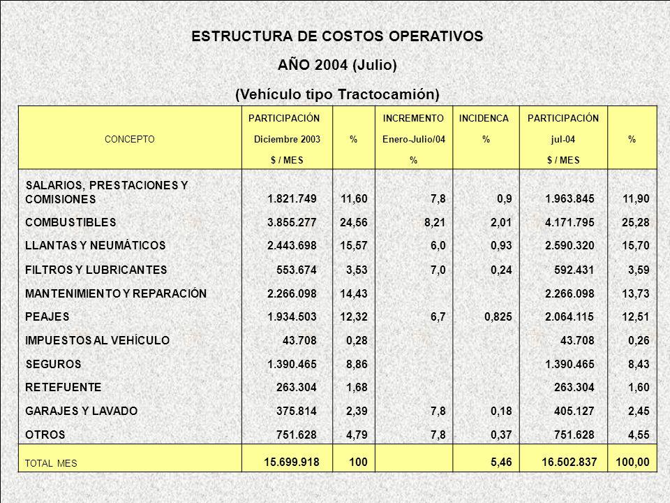 www.highlogistics.com logistics@une.net.co ESTRUCTURA DE COSTOS OPERATIVOS AÑO 2004 (Julio) (Vehículo tipo Tractocamión) PARTICIPACIÓN INCREMENTOINCID