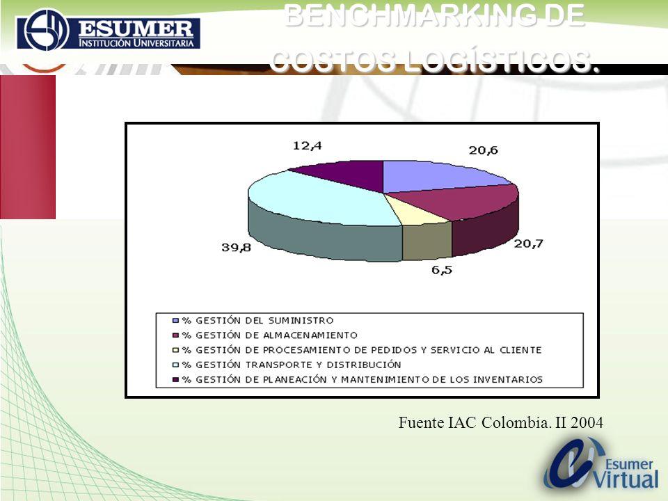 www.highlogistics.com logistics@une.net.co BENCHMARKING DE COSTOS LOGÍSTICOS. Fuente IAC Colombia. II 2004