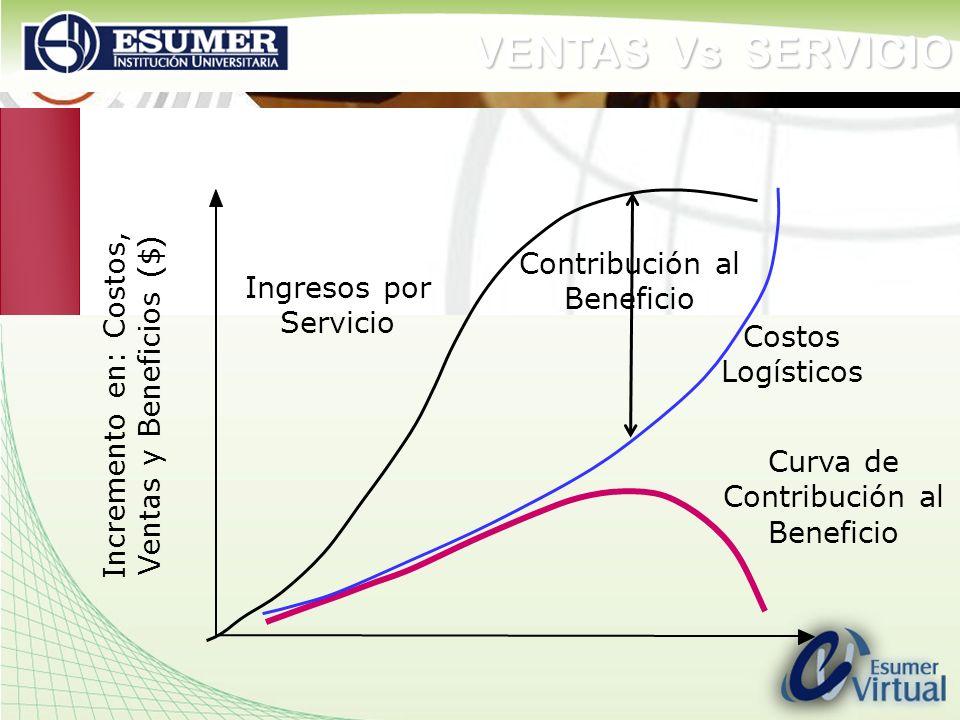 www.highlogistics.com logistics@une.net.co VENTAS Vs SERVICIO Ingresos por Servicio Contribución al Beneficio Costos Logísticos Curva de Contribución
