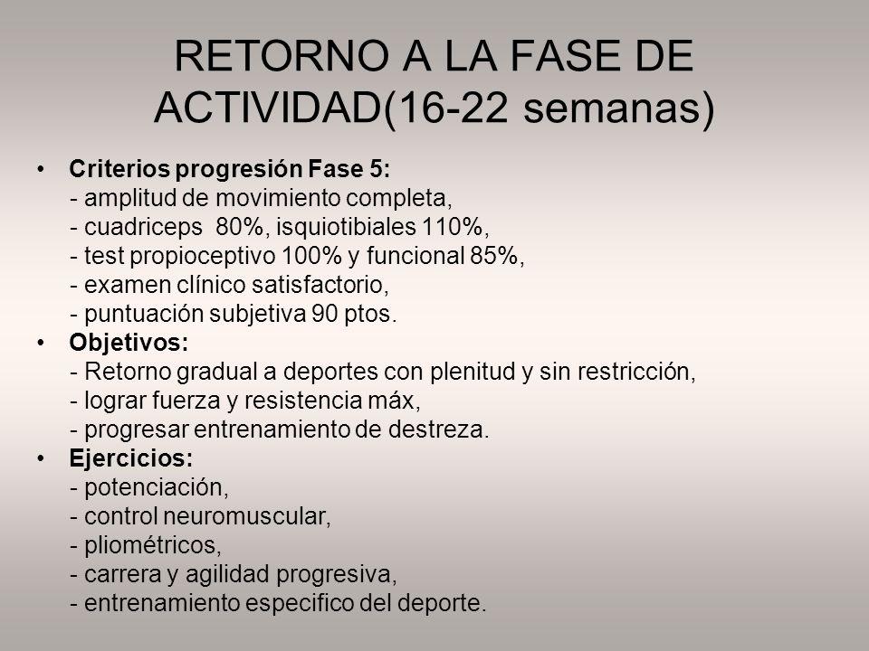 RETORNO A LA FASE DE ACTIVIDAD(16-22 semanas) Criterios progresión Fase 5: - amplitud de movimiento completa, - cuadriceps 80%, isquiotibiales 110%, -