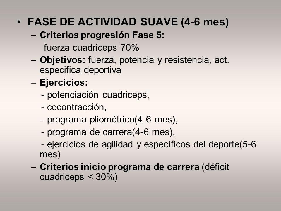 FASE DE ACTIVIDAD SUAVE (4-6 mes) –Criterios progresión Fase 5: fuerza cuadriceps 70% –Objetivos: fuerza, potencia y resistencia, act. especifica depo