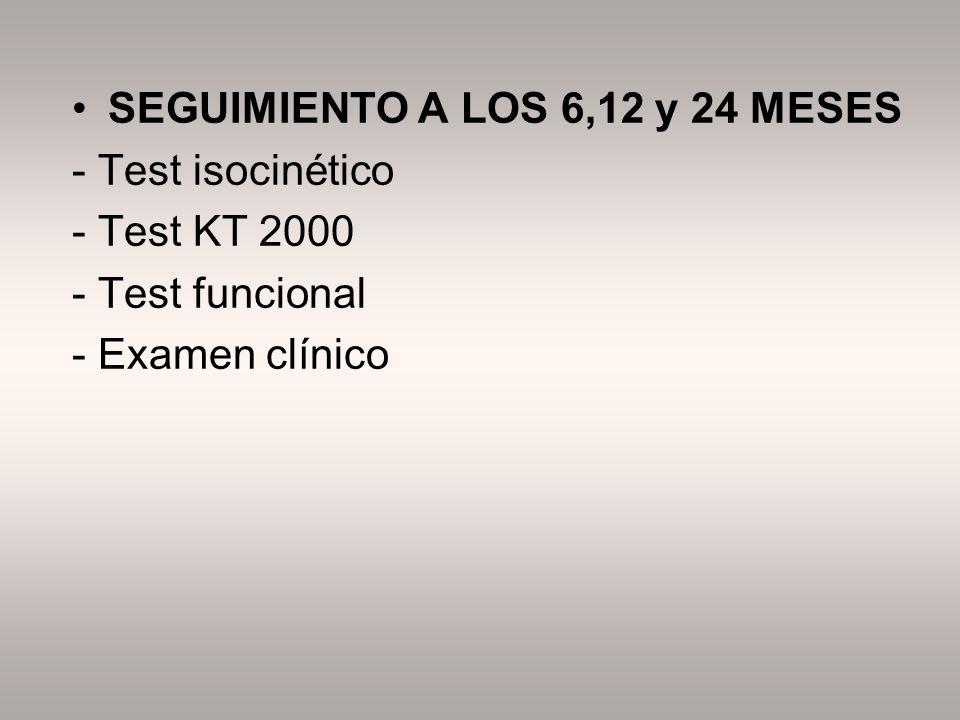 SEGUIMIENTO A LOS 6,12 y 24 MESES - Test isocinético - Test KT 2000 - Test funcional - Examen clínico