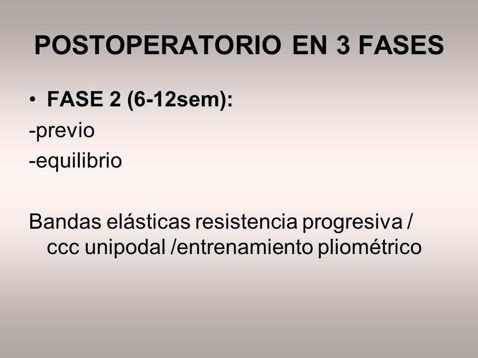 POSTOPERATORIO EN 3 FASES FASE 2 (6-12sem): -previo -equilibrio Bandas elásticas resistencia progresiva / ccc unipodal /entrenamiento pliométrico