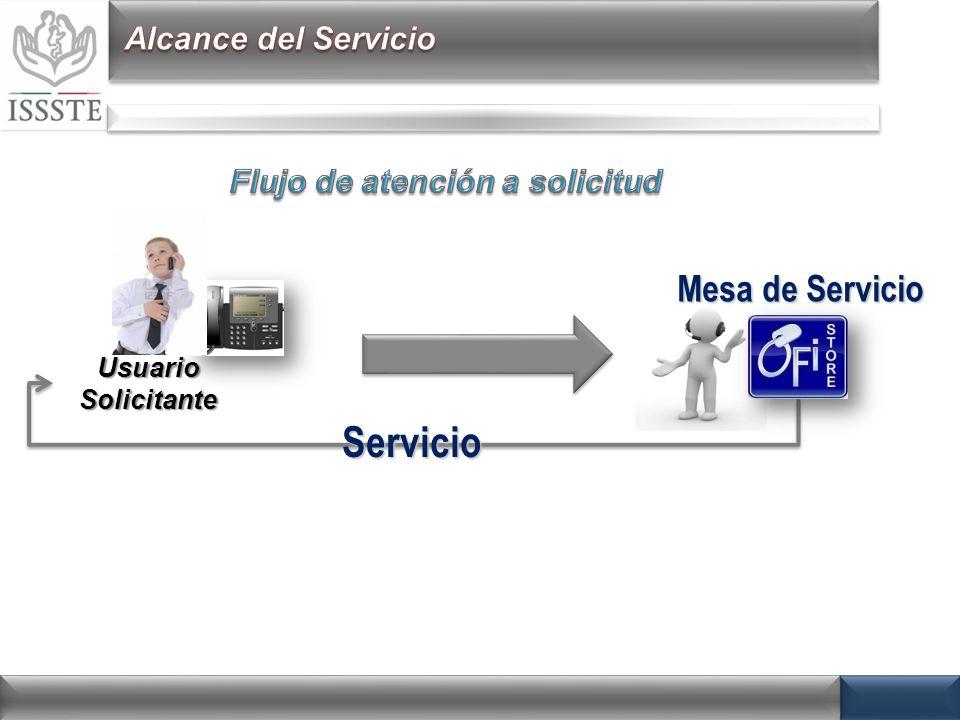 Usuario Solicitante Mesa de Servicio Mesa de ServicioServicio