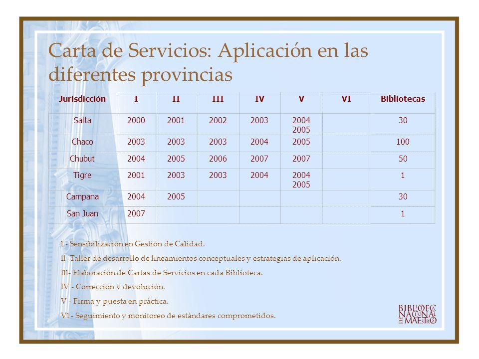 Carta de Servicios: Aplicación en las diferentes provincias l - Sensibilización en Gestión de Calidad. ll -Taller de desarrollo de lineamientos concep
