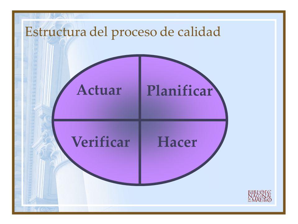 Estructura del Proceso de Calidad Planificar Política de calidad, Misión, Visión, Valores institucionales, Compromiso de la Institución, Enfoque al Usuario, Planificación, Recursos.