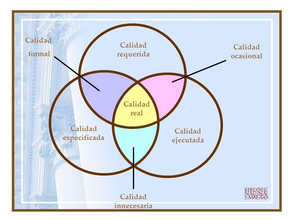 Calidad requerida Calidad ejecutada Calidad especificada Calidad real Calidad innecesaria Calidad formal Calidad ocasional