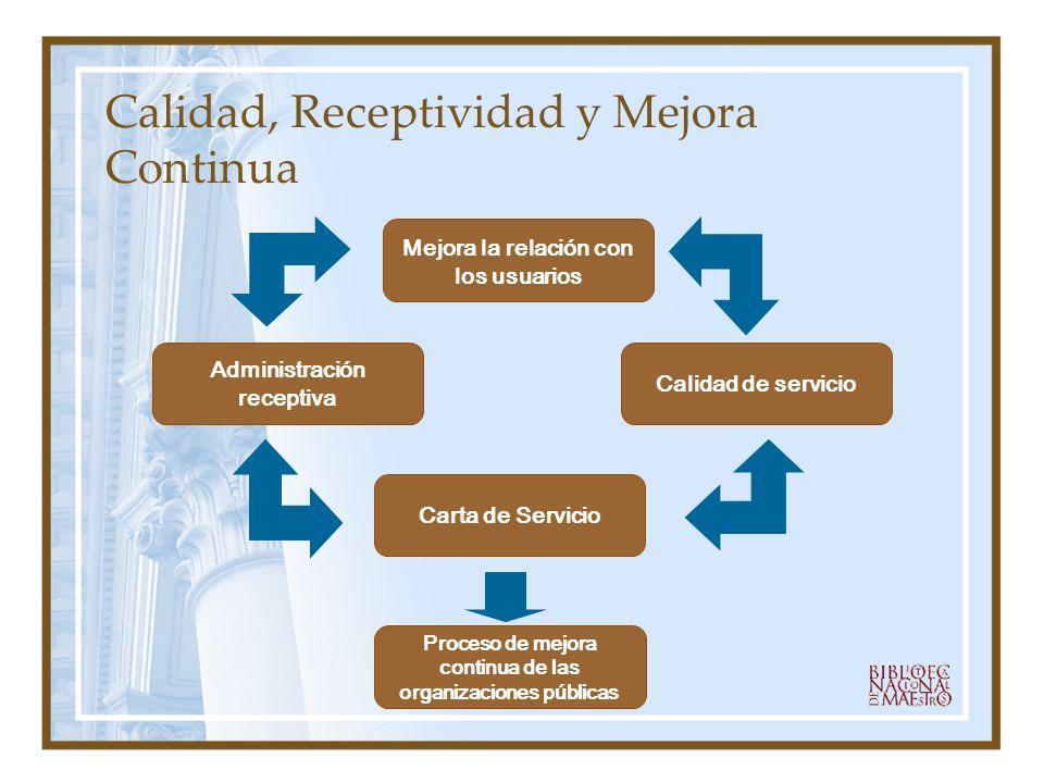 Calidad, Receptividad y Mejora Continua Mejora la relación con los usuarios Administración receptiva Calidad de servicio Carta de Servicio Proceso de