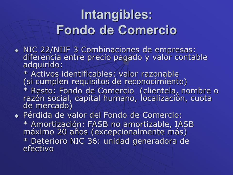 Intangibles: Fondo de Comercio NIC 22/NIIF 3 Combinaciones de empresas: diferencia entre precio pagado y valor contable adquirido: NIC 22/NIIF 3 Combi