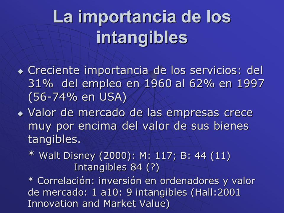 La importancia de los intangibles Creciente importancia de los servicios: del 31% del empleo en 1960 al 62% en 1997 (56-74% en USA) Creciente importan