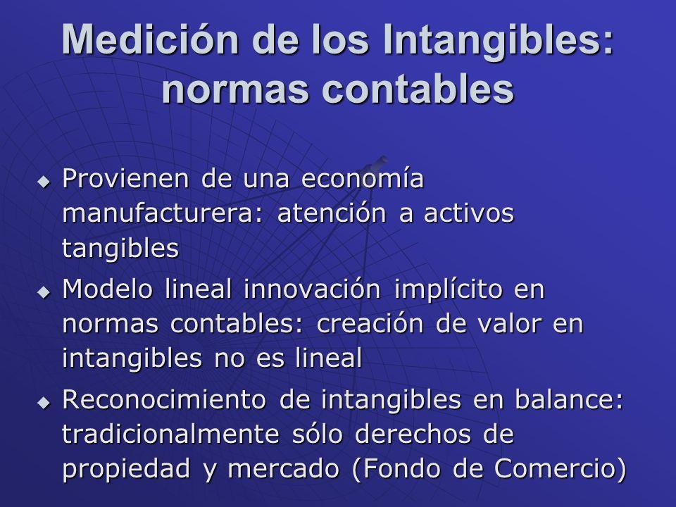 Medición de los Intangibles: normas contables Provienen de una economía manufacturera: atención a activos tangibles Provienen de una economía manufact