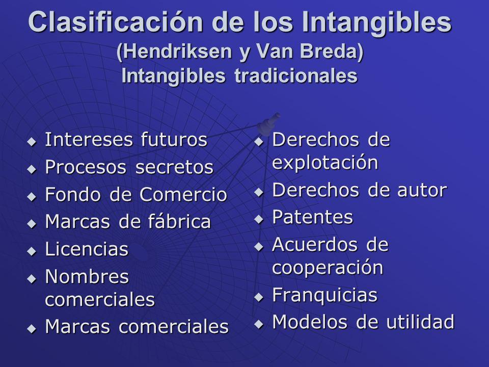 Clasificación de los Intangibles (Hendriksen y Van Breda) Intangibles tradicionales Intereses futuros Intereses futuros Procesos secretos Procesos sec