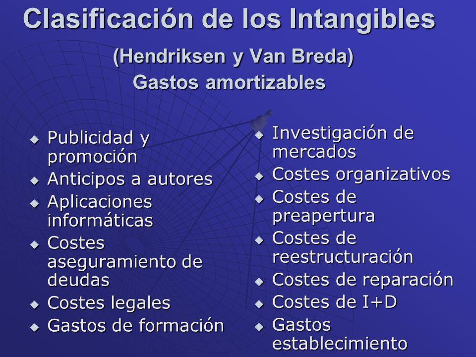 Clasificación de los Intangibles (Hendriksen y Van Breda) Gastos amortizables Publicidad y promoción Publicidad y promoción Anticipos a autores Antici