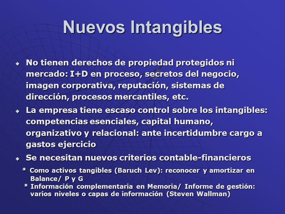 Nuevos Intangibles No tienen derechos de propiedad protegidos ni mercado: I+D en proceso, secretos del negocio, imagen corporativa, reputación, sistem