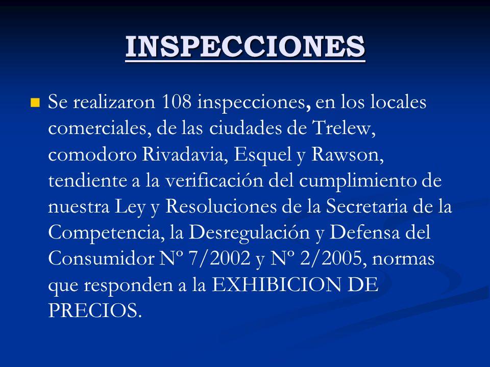 INSPECCIONES Se realizaron 108 inspecciones, en los locales comerciales, de las ciudades de Trelew, comodoro Rivadavia, Esquel y Rawson, tendiente a la verificación del cumplimiento de nuestra Ley y Resoluciones de la Secretaria de la Competencia, la Desregulación y Defensa del Consumidor Nº 7/2002 y Nº 2/2005, normas que responden a la EXHIBICION DE PRECIOS.