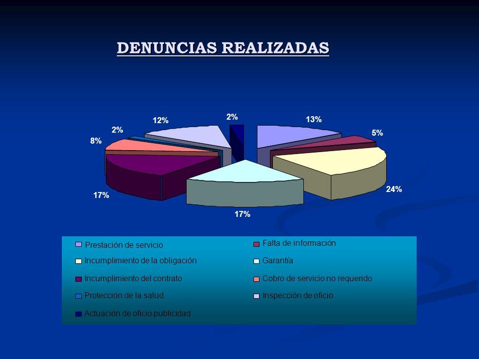 DENUNCIAS REALIZADAS 13% 5% 24% 17% 8% 2% 12% 2% Prestación de servicio Falta de información Incumplimiento de la obligaciónGarantía Incumplimiento del contratoCobro de servicio no requerido Protección de la saludInspección de oficio Actuación de oficio publicidad