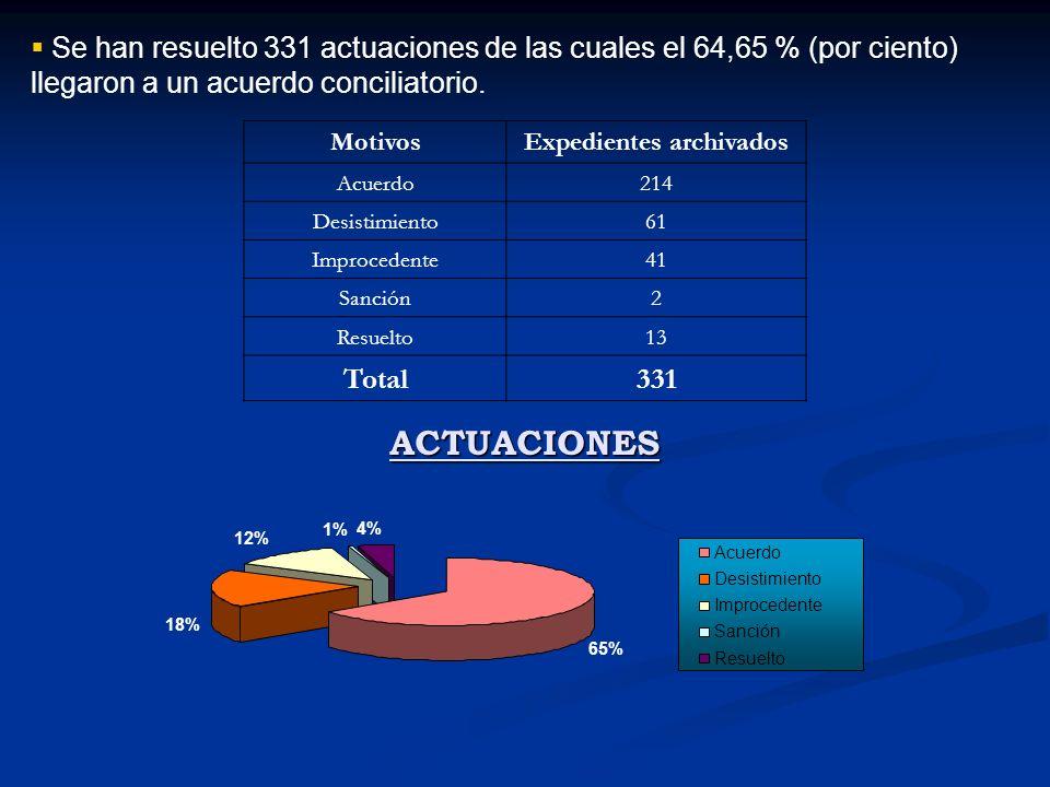 Se han resuelto 331 actuaciones de las cuales el 64,65 % (por ciento) llegaron a un acuerdo conciliatorio.