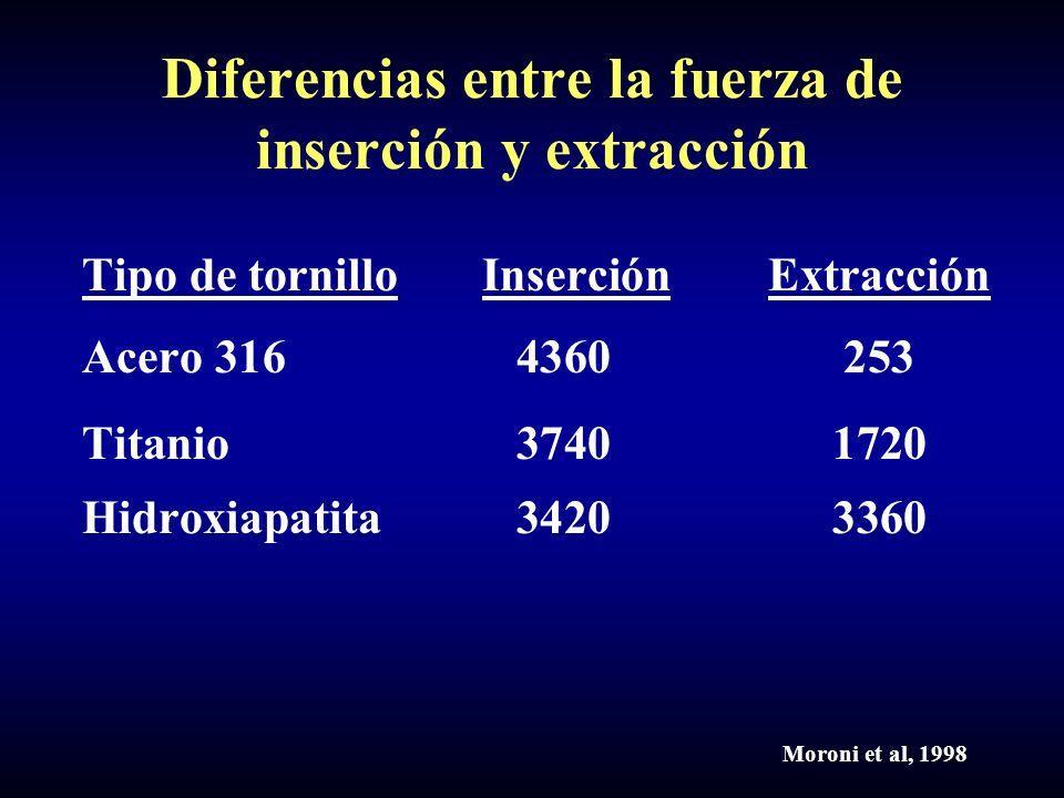Diferencias entre la fuerza de inserción y extracción Tipo de tornillo Inserción Extracción Acero 316 4360253 Titanio 37401720 Hidroxiapatita 34203360 Moroni et al, 1998