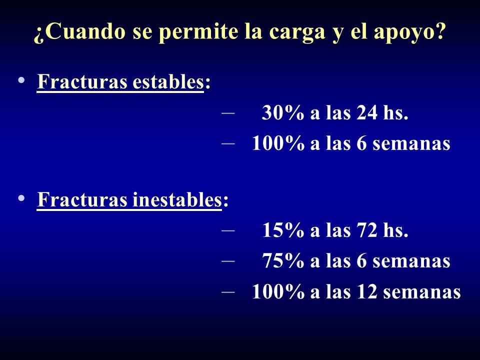 Fracturas estables: – 30% a las 24 hs. – 100% a las 6 semanas Fracturas inestables: – 15% a las 72 hs. – 75% a las 6 semanas – 100% a las 12 semanas ¿