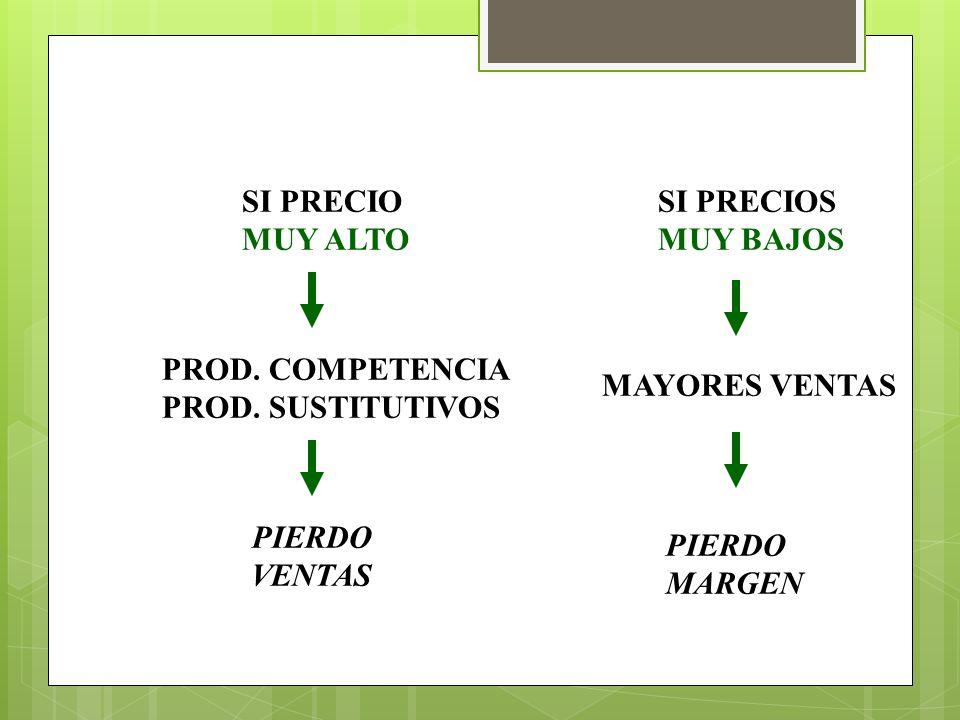 SI PRECIO MUY ALTO PROD. COMPETENCIA PROD. SUSTITUTIVOS SI PRECIOS MUY BAJOS PIERDO VENTAS MAYORES VENTAS PIERDO MARGEN