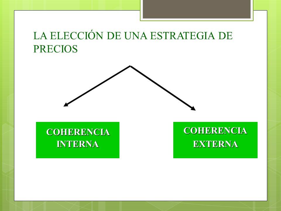 LA ELECCIÓN DE UNA ESTRATEGIA DE PRECIOS COHERENCIAINTERNACOHERENCIAEXTERNA