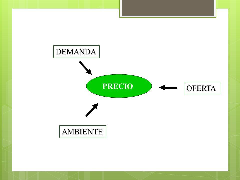PRECIO DEMANDA OFERTA AMBIENTE