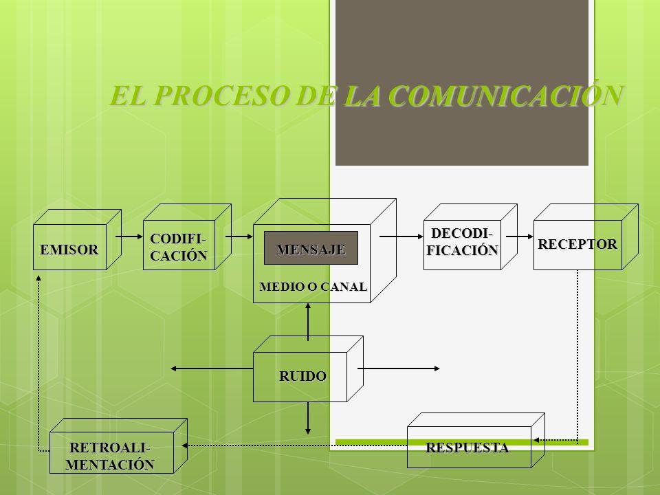 EL PROCESO DE LA COMUNICACIÓN EMISOR CODIFI- CACIÓN MENSAJE MEDIO O CANAL DECODI- FICACIÓN RECEPTOR RUIDO RETROALI- MENTACIÓN RESPUESTA