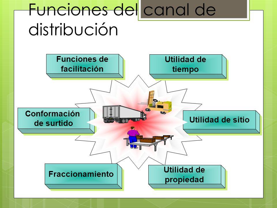 Funciones del canal de distribución Conformación de surtido Conformación de surtido Utilidad de tiempo Funciones de facilitación Utilidad de sitio Uti