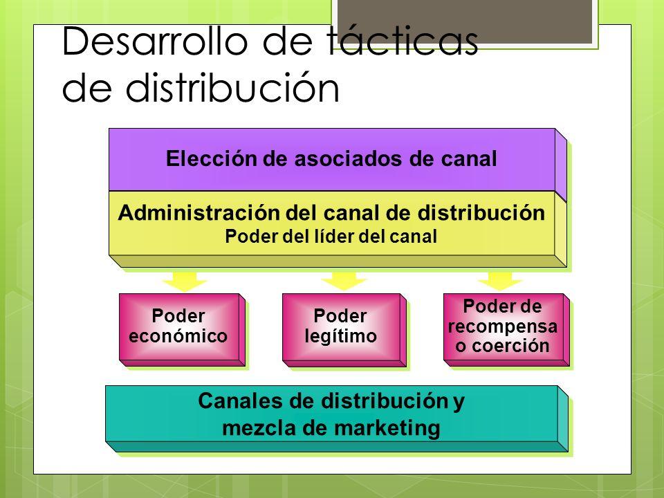 Desarrollo de tácticas de distribución Elección de asociados de canal Poder de recompensa o coerción Poder legítimo Poder económico Administración del