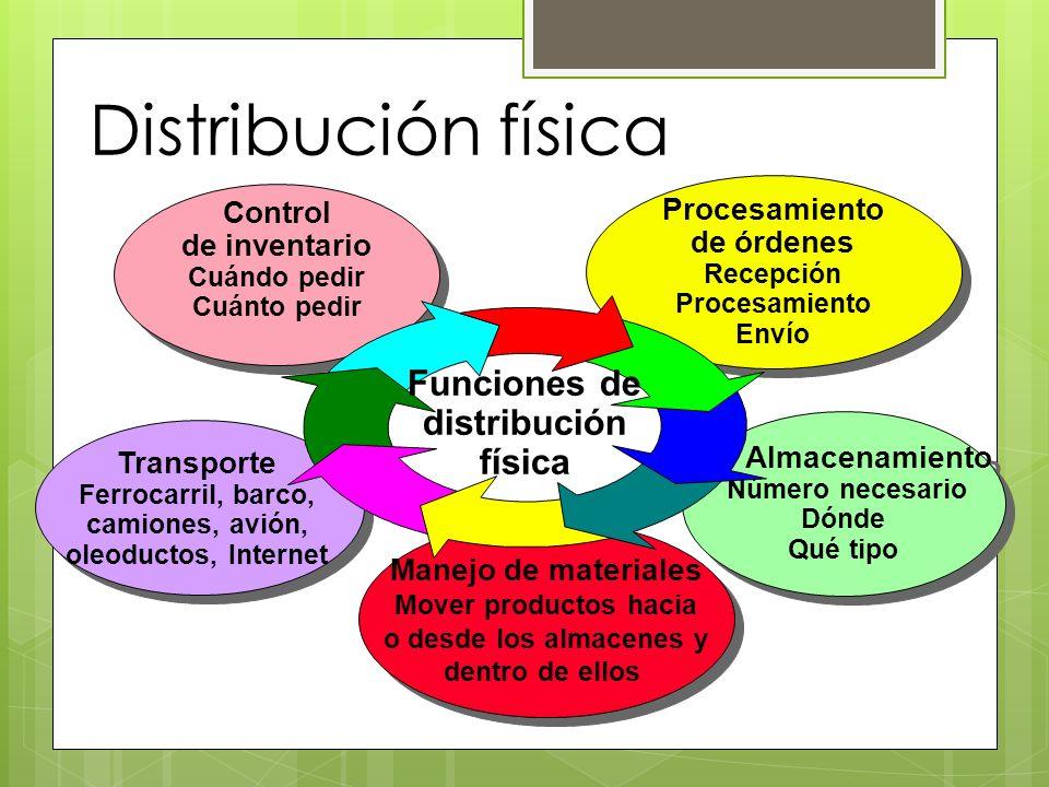 Manejo de materiales Mover productos hacia o desde los almacenes y dentro de ellos Manejo de materiales Mover productos hacia o desde los almacenes y