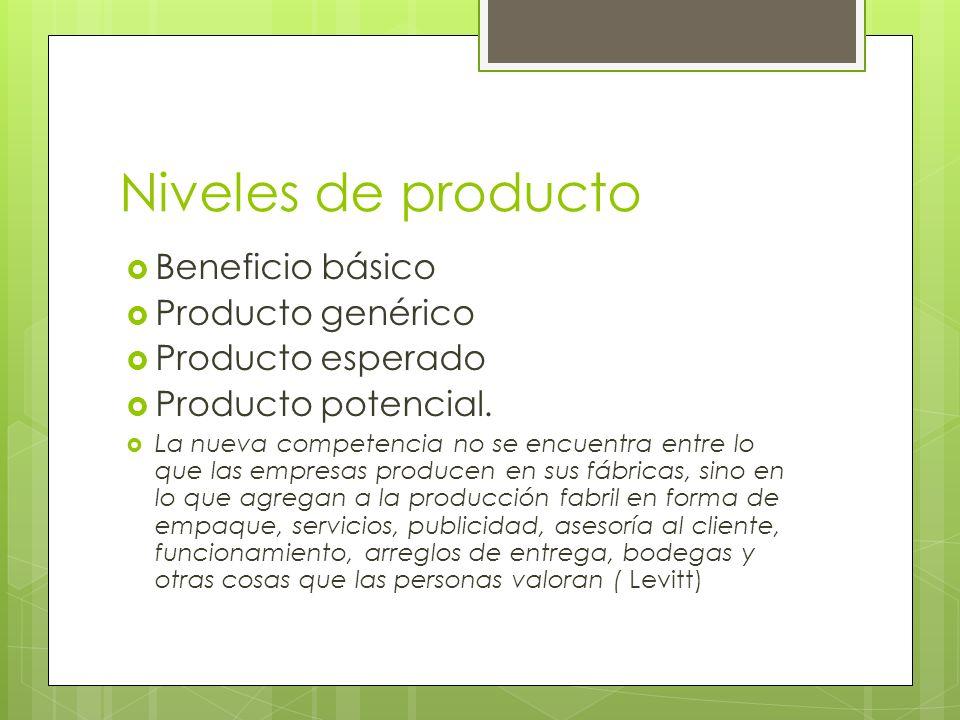 Niveles de producto Beneficio básico Producto genérico Producto esperado Producto potencial. La nueva competencia no se encuentra entre lo que las emp