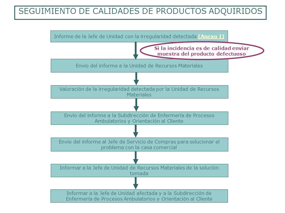 Informe de la Jefe de Unidad con la irregularidad detectada (Anexo I)(Anexo I) Envío del informe a la Unidad de Recursos Materiales SEGUIMIENTO DE CAL