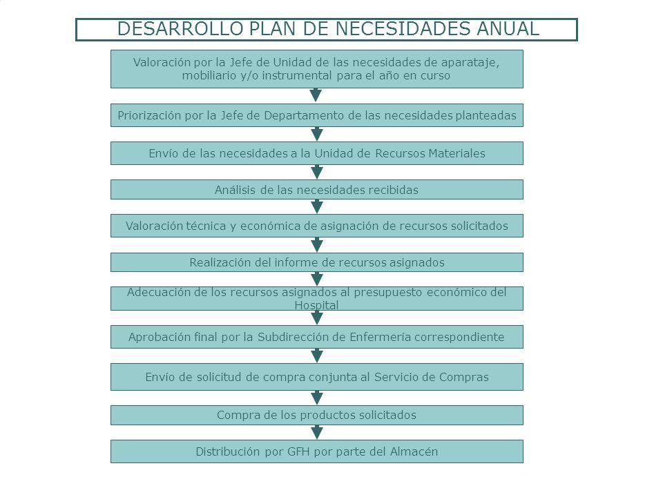 DESARROLLO PLAN DE NECESIDADES ANUAL Envío de las necesidades a la Unidad de Recursos Materiales Valoración por la Jefe de Unidad de las necesidades d