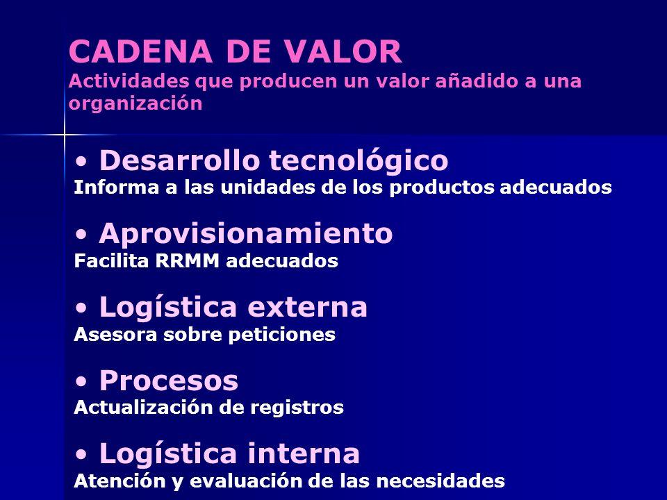 CADENA DE VALOR Actividades que producen un valor añadido a una organización Desarrollo tecnológico Informa a las unidades de los productos adecuados