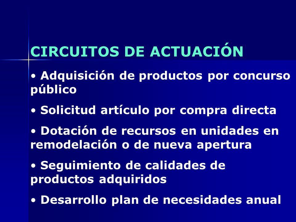 CIRCUITOS DE ACTUACIÓN Adquisición de productos por concurso público Solicitud artículo por compra directa Dotación de recursos en unidades en remodel