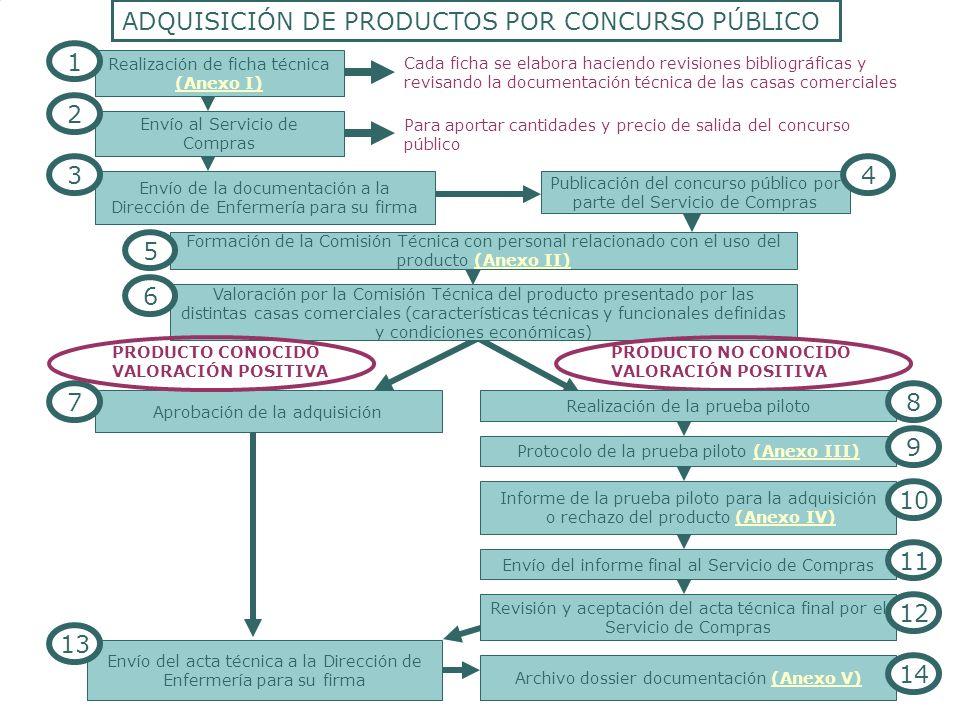 ANEXO II COMPOSICIÓN DE LA COMISIÓN TÉCNICA JEFES DE DEPARTAMENTO DE ENFERMERÍA (SI SE PRECISA) JEFES DE UNIDAD DE ENFERMERÍA ENFERMERAS AUXILIARES DE ENFERMERÍA A.O.S (SI SE PRECISA) SUBDIRECTOR DE GESTIÓN JEFE DE DEPARTAMENTO DE COMPRAS JEFE DE UNIDAD DE COMPRAS MÉDICOS JEFES DE UNIDAD DE RRMM