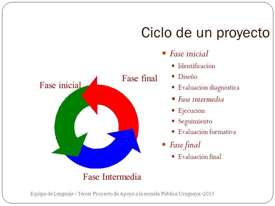 EVALUACIÓN Equipo de Lenguaje - Tercer Proyecto de Apoyo a la escuela Pública Uruguaya -2013 Proceso que: Genera información. Genera conocimiento de c