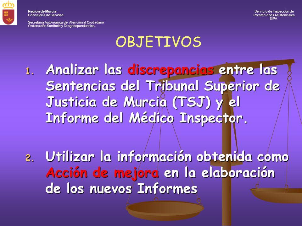 Región de Murcia Servicio de Inspección de Consejería de Sanidad Prestaciones Asistenciales SIPA Secretaria Autonómica de Atención al Ciudadano Ordenación Sanitaria y Drogodependencias METODOLOGÍA Base de datos de expedientes R.