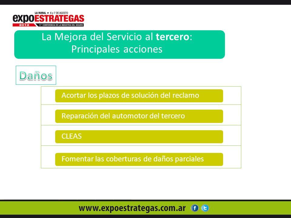 La Mejora del Servicio al tercero: Principales acciones Acortar los plazos de solución del reclamoReparación del automotor del terceroCLEASFomentar las coberturas de daños parciales