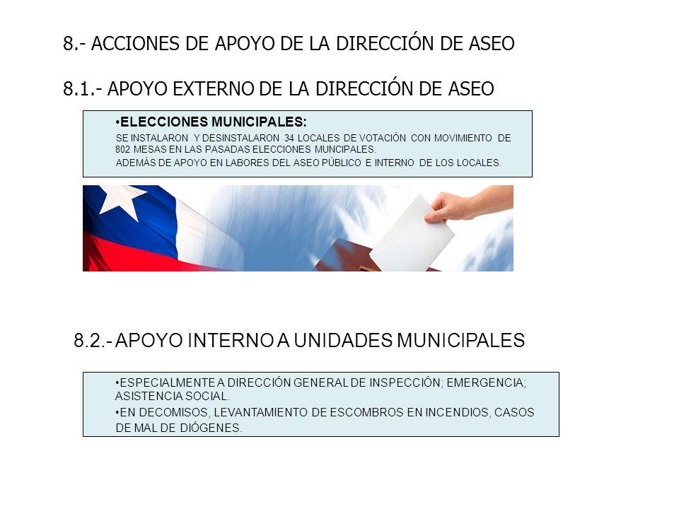 8.- ACCIONES DE APOYO DE LA DIRECCIÓN DE ASEO 8.1.- APOYO EXTERNO DE LA DIRECCIÓN DE ASEO ELECCIONES MUNICIPALES: SE INSTALARON Y DESINSTALARON 34 LOC