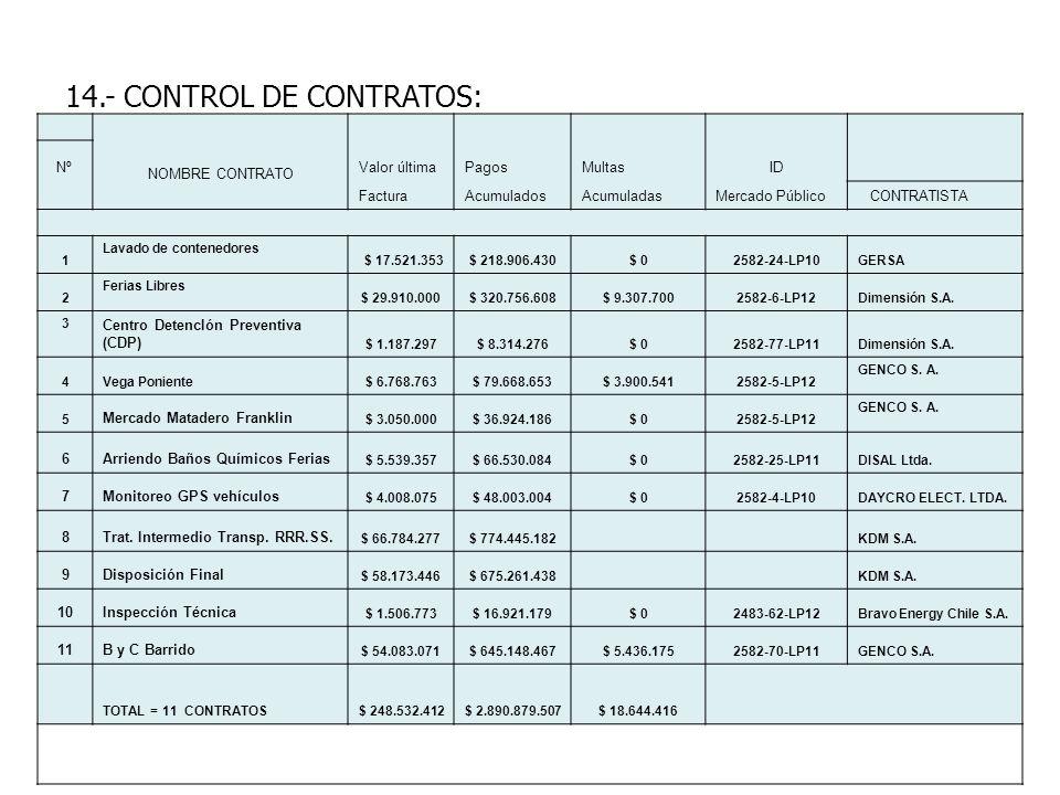 14.- CONTROL DE CONTRATOS: Nº NOMBRE CONTRATO Valor últimaPagosMultasID FacturaAcumuladosAcumuladasMercado Público CONTRATISTA 1 Lavado de contenedore