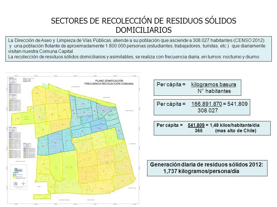 SECTORES DE RECOLECCIÓN DE RESIDUOS SÓLIDOS DOMICILIARIOS La Dirección de Aseo y Limpieza de Vías Públicas, atiende a su población que asciende a 308.