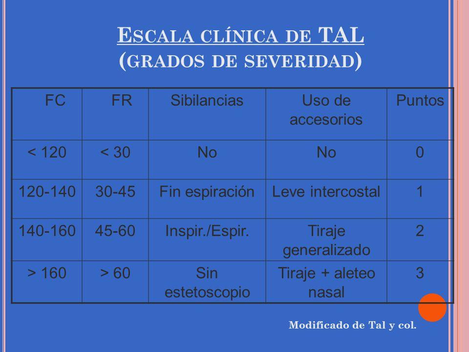 E SCALA CLÍNICA DE TAL ( GRADOS DE SEVERIDAD ) FC FRSibilanciasUso de accesorios Puntos < 120< 30No 0 120-14030-45Fin espiraciónLeve intercostal1 140-