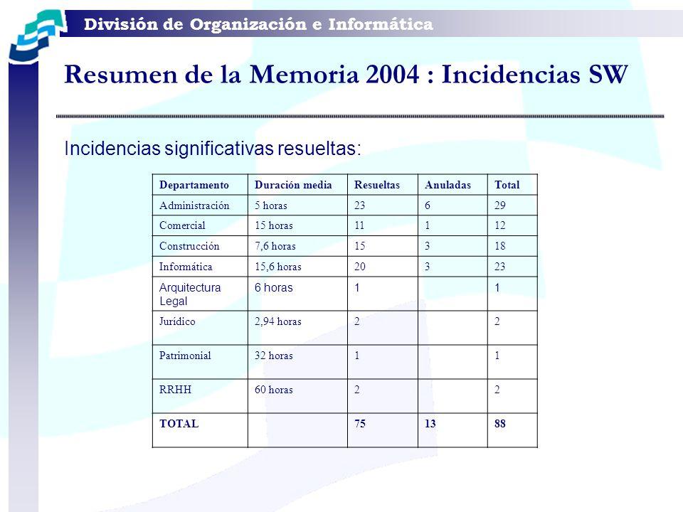 División de Organización e Informática Resumen de la Memoria 2004 : Incidencias SW DepartamentoDuración mediaResueltasAnuladasTotal Administración5 ho